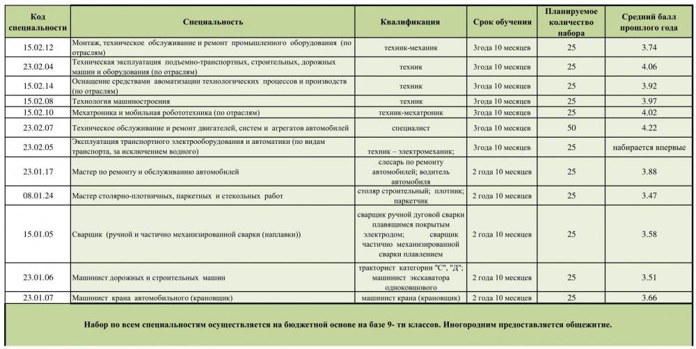 Перечень профессий и специальностей по которым объявляется приём.